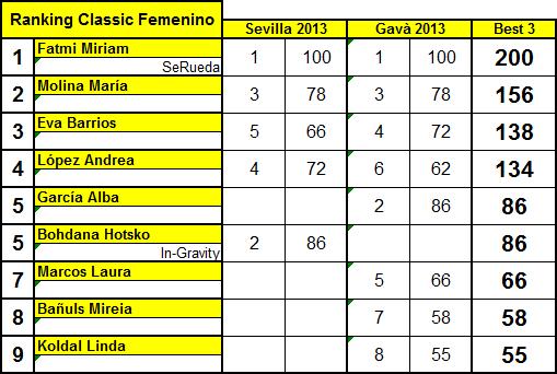 RankingClassicFNoviembre2013