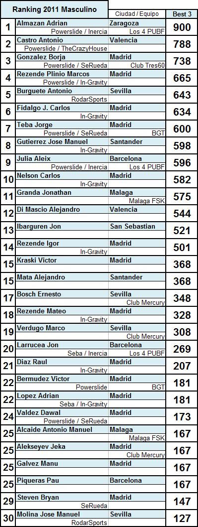 Ranking2011_masculino