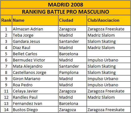 2008_Madrid_BPro_Hombres