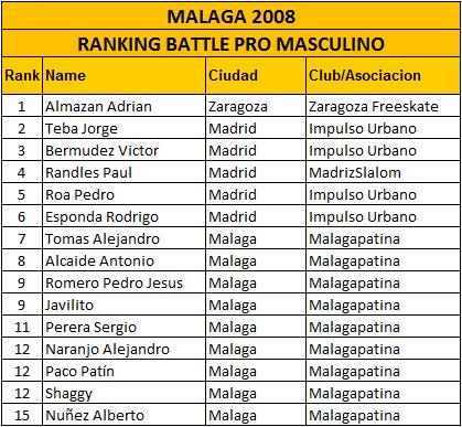 2008_Malaga_BPro_Hombres