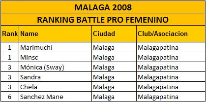 2008_Malaga_BPro_Mujeres