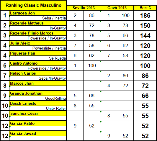 RankingClassicMNoviembre2013