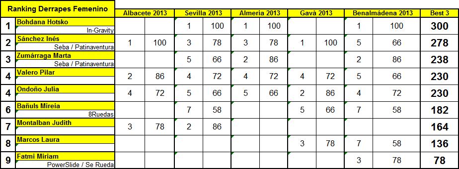 RankingDerrapesFNoviembre2013