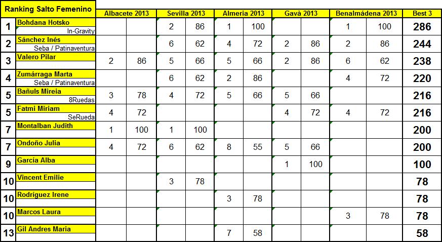 RankingSaltoFNoviembre2013