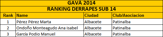 Rankslides_sub14_gava2014