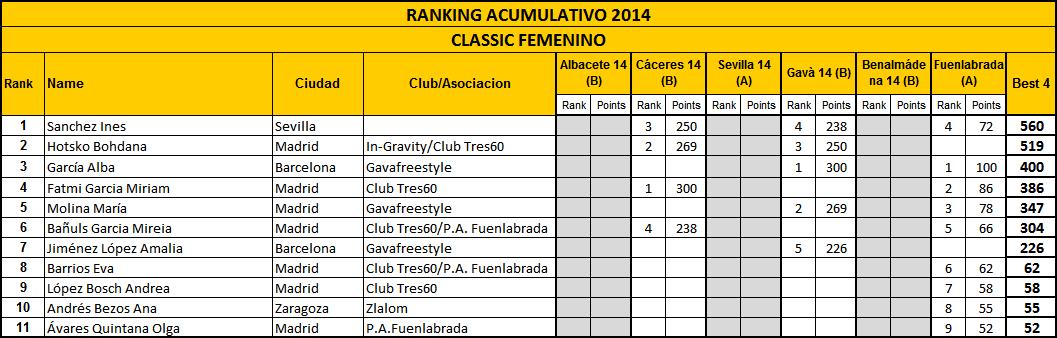 RankingClassic_fem