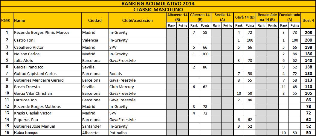 RankingClassic_mas